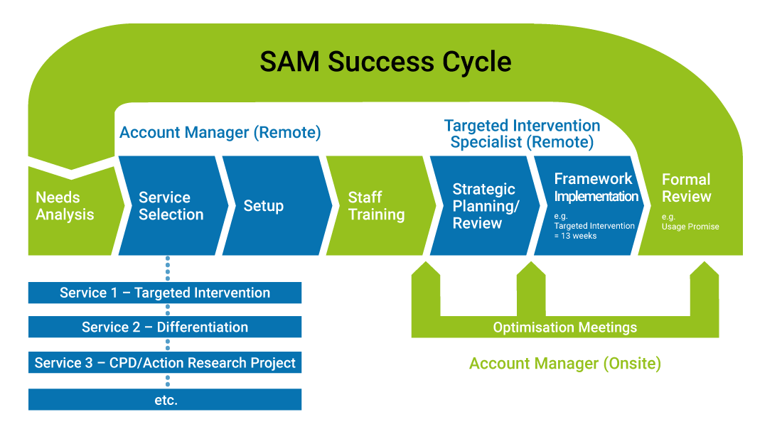 We provide proven solutions for school leaders delivered through the SAM Success Cycle, a cost-effective partnership to support long-term school improvement.