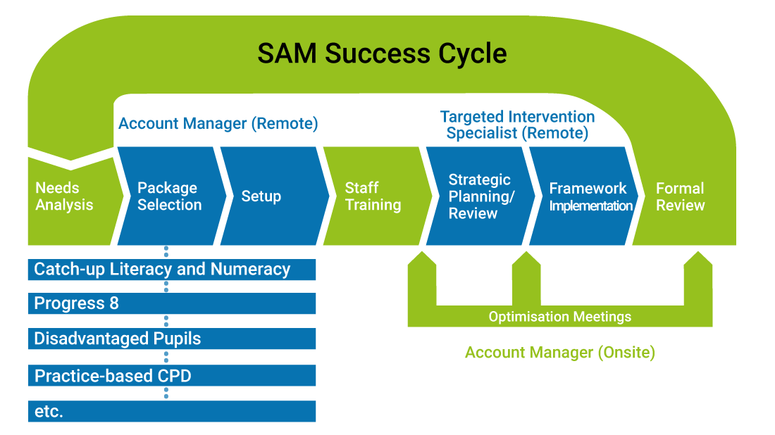 SAM Success Cycle