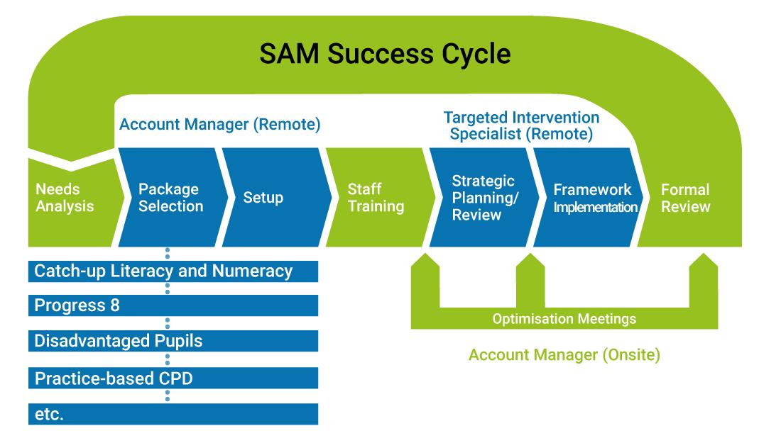 SAM Success Cycle