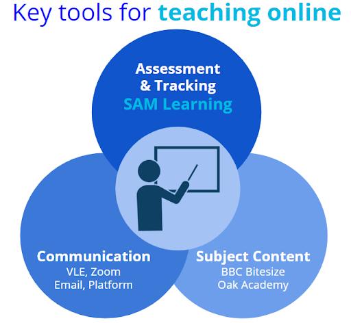Key tools for teaching online